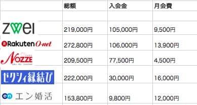 data-konkatsu-ryokin01