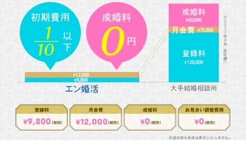 en-konkatsu-price