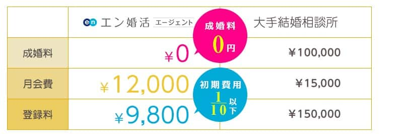 en-konkatsu-ryokin